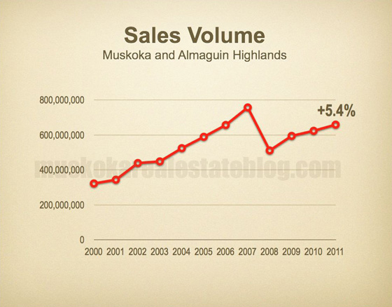 Sales Volume - Muskoka and Almaguin Highlands