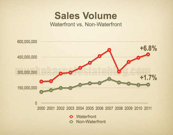 Sales Volume - Waterfront vs. Non-Waterfront