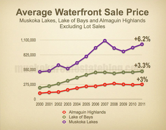 Average Waterfront Sale Price for Muskoka Lakes, Lake of Bays and Almaguin Highlands