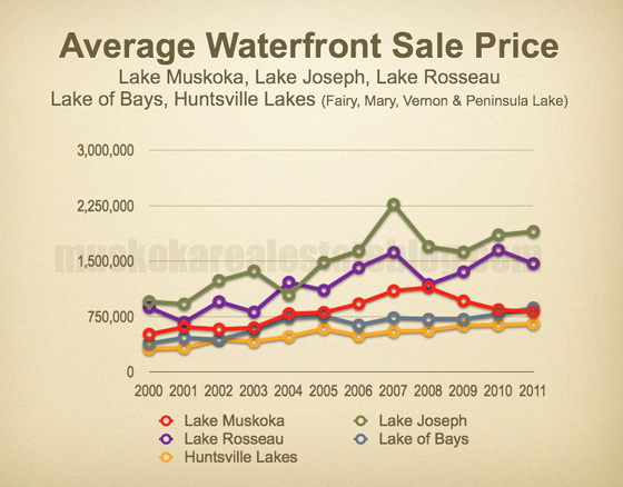 "Average Waterfront Sale Price - ""Big Lakes"""