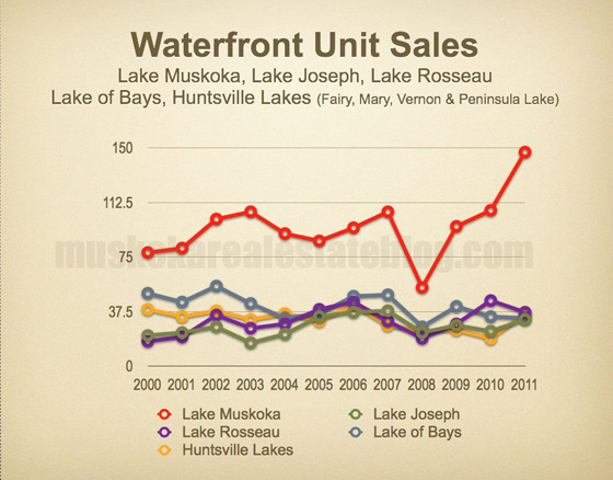 "Waterfront Unit Sales - ""Big Lakes"""