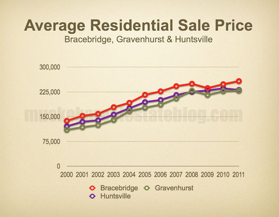 Average Residential Sale Price - Bracebridge, Gravenhurst and Huntsville